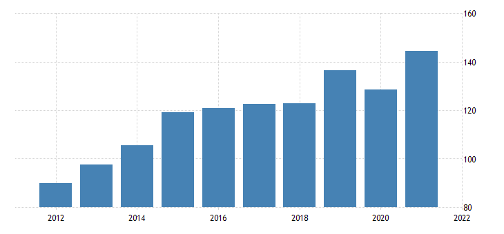 united states imports of goods other fed data