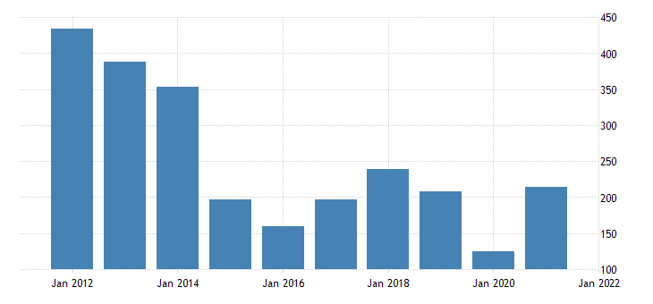 united states imports of goods petroleum and products bil of dollar fed data