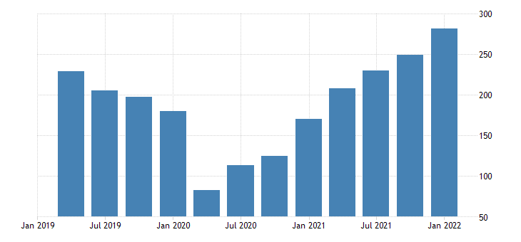 united states imports of goods petroleum and products fed data