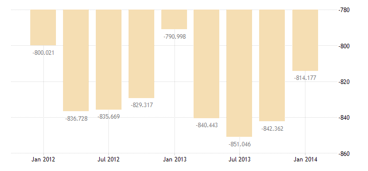 united states imports of goods services and income bil of $ q nsa fed data