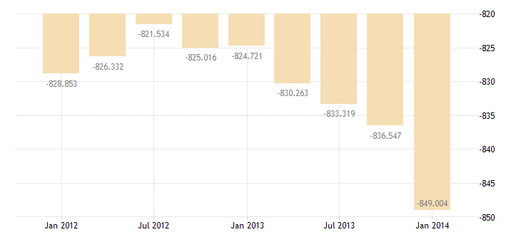united states imports of goods services and income bil of $ q sa fed data