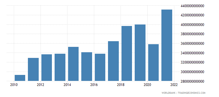 united states imports of goods services and income bop us dollar wb data