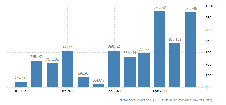 United States Imports - Green Coffee, Cocoa Beans, Sugar (Census Basis)