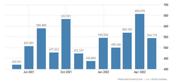 United States Imports of Green Coffee