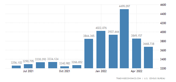 United States Imports of Household & Kitchen Appliances