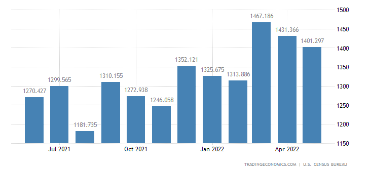 United States Imports of iletries & Cosmetics