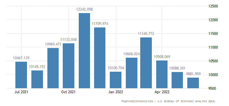 United States Imports of Imports of N.e.s. M5