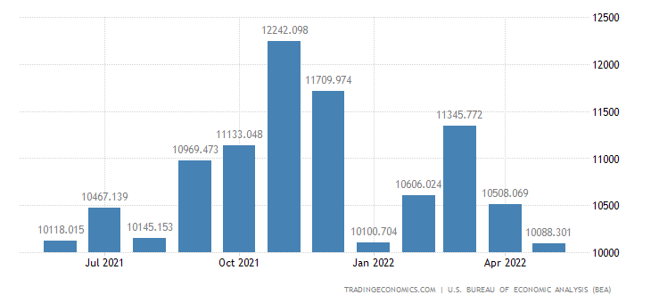 United States Imports of Imports of N.e.s. M50