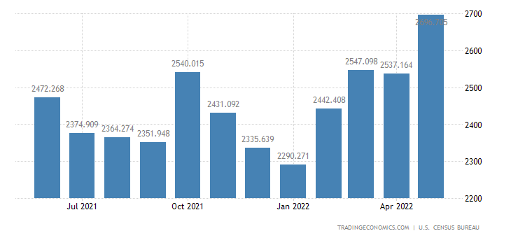 United States Imports - Indl.Engines,Pumps,Compressors And Generators (Census)