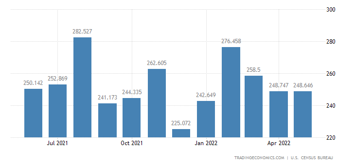 United States Imports - Indl. Textiles, Sewing & Leather Mach. (Census)
