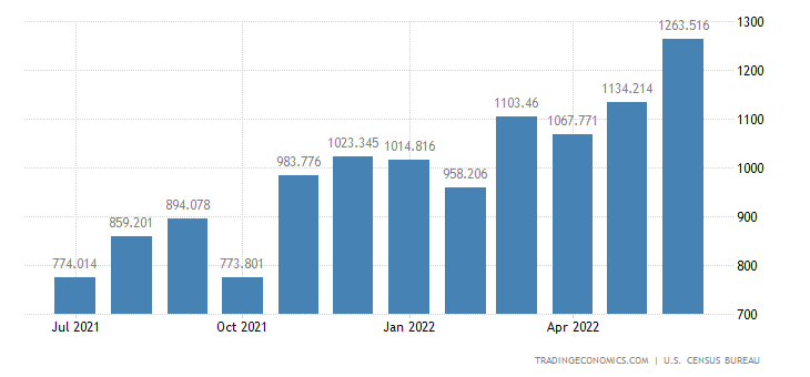 United States Imports of Industrial Inorganic Chemicals