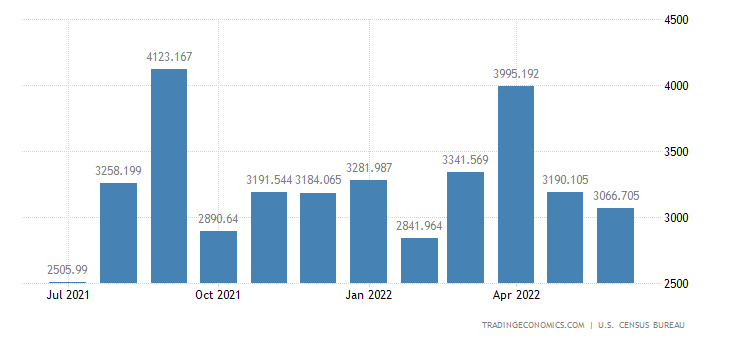 United States Imports - Industrial Organic Chemicals (Census Basis)