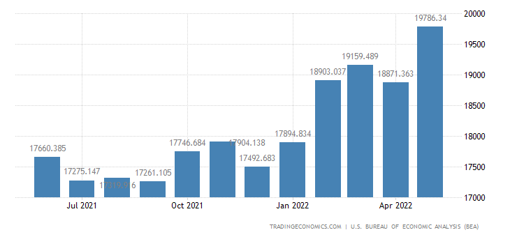 United States Imports - Industrial & Service Machinery (Census Basis)