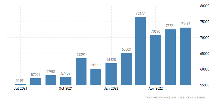 United States Imports of Industrial Supplies & Materials (fa