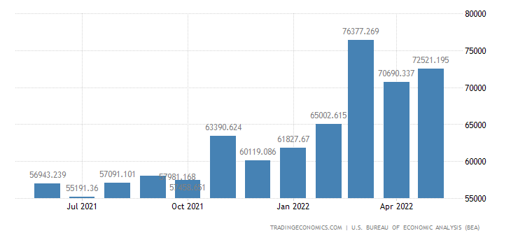 United States Imports - Industrial Supplies & Materials (Census Basis)