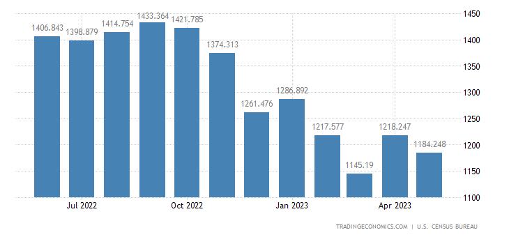 United States Imports of Iron & Steel Adv. Mfg.