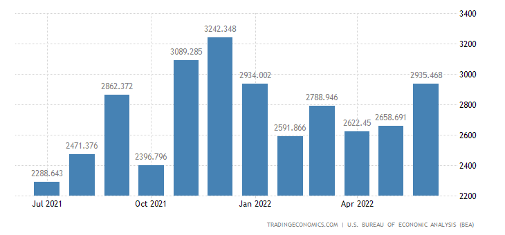 United States Imports - Iron & Steel Mill Products, Semifinished (Census)