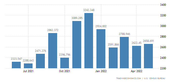 United States Imports - Iron & Steel Mill Products (Census Basis)