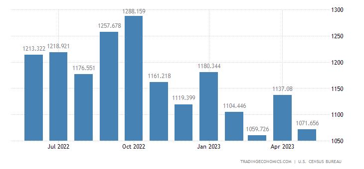 United States Imports - Iron & Steel Prds. Exc. Adv. Mfg. (Census)