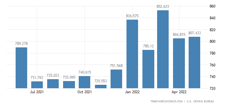 United States Imports of Laboratory, Testing & Control Instrume