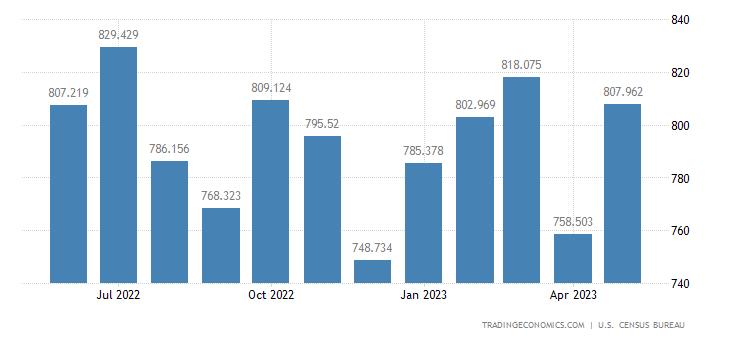United States Imports - Laboratory, Testing & Control Instrument (Census)