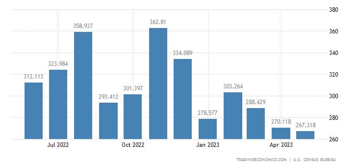 United States Imports - Liquefied Petroleum Gases (Census Basis)