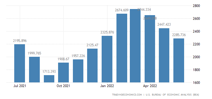 United States Imports - Lumber & Other Unfinished Building Mtls. (Census)