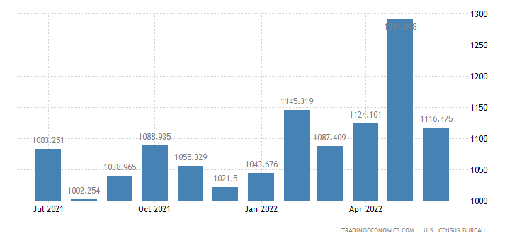 United States Imports - Machine Tools, Metal Working & Molding (Census)