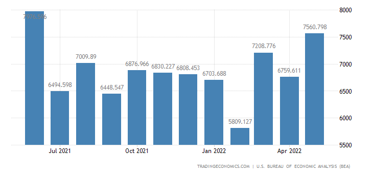United States Imports of Major Nonferrous Metals, Crude Oil