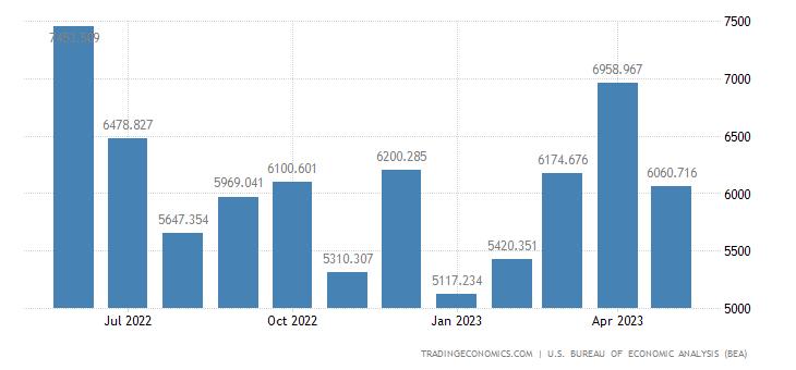 United States Imports - Major Nonferrous Metals, Crude Oil (Census Basis)