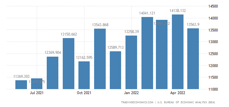United States Imports of Materials Associated With Nondurable