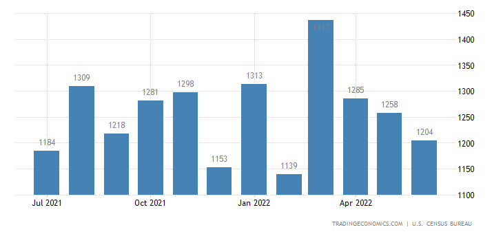 United States Imports of Meat and Preparations Sitc