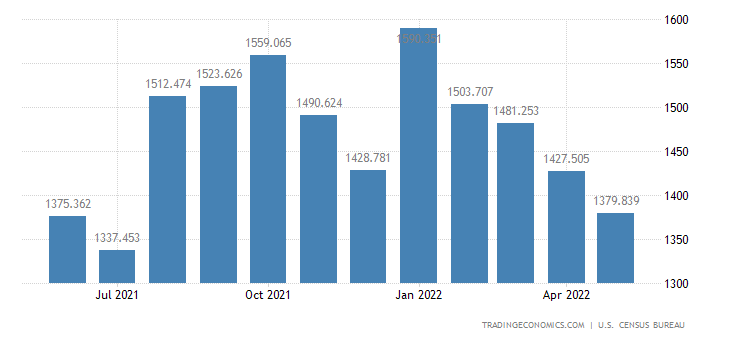 United States Imports - Meat, Poultry & Other Edible Animals (Census Basis)