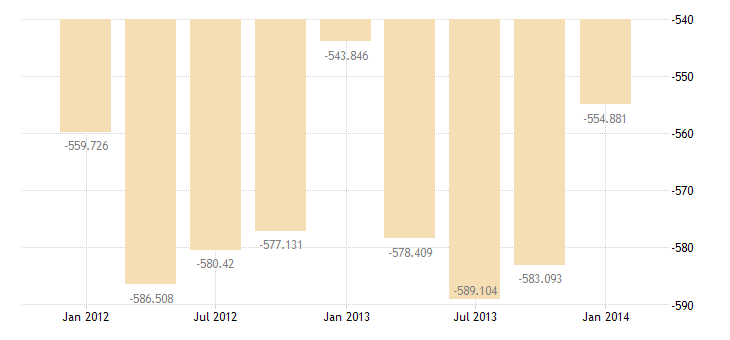 united states imports of merchandise adjusted excluding military bil of $ q nsa fed data