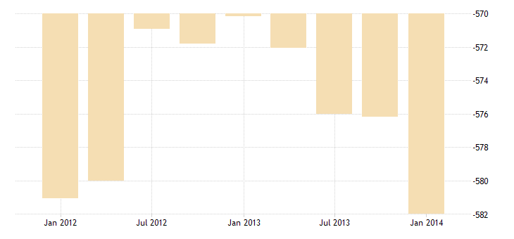 united states imports of merchandise adjusted excluding military bil of $ q sa fed data