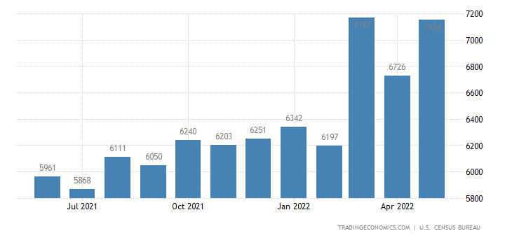 United States Imports of Metal Manufactures, N.e.s. Sitc