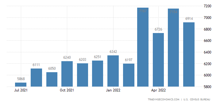 United States Imports of Metal Manufactures N.e.s. Sitc
