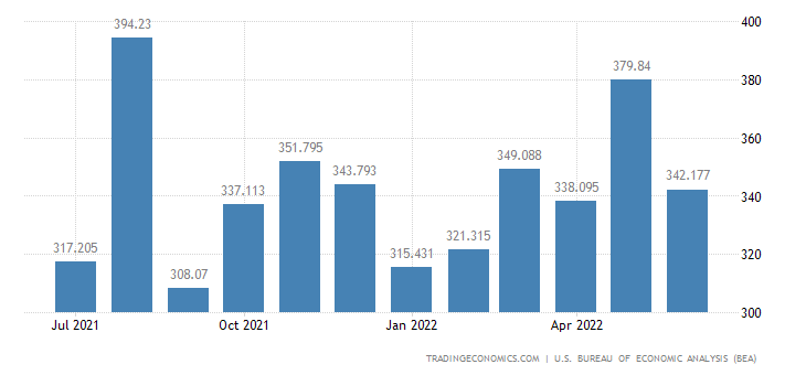 United States Imports of Military Aircraft & Parts