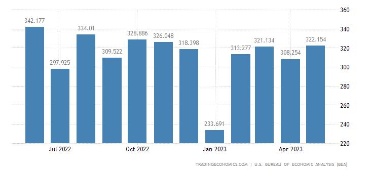 United States Imports - Military Aircraft & Parts (Census Basis)