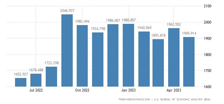 United States Imports of Minimum Value Shipments