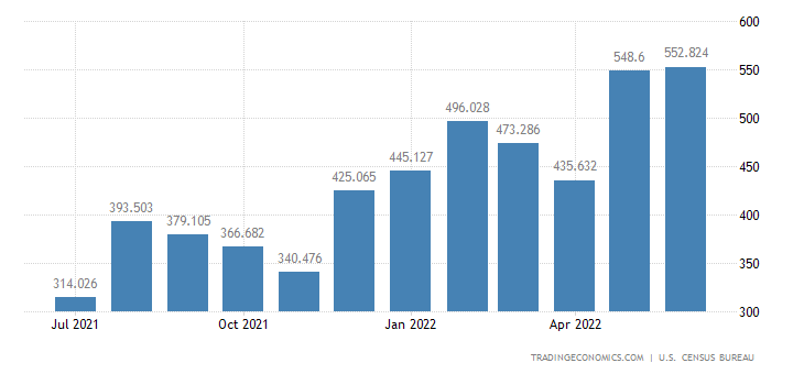 United States Imports of Miscellaneous Nonferrous