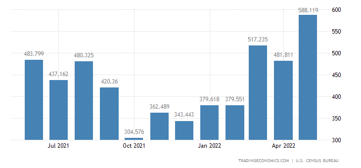 United States Imports of Motorcycles & Parts