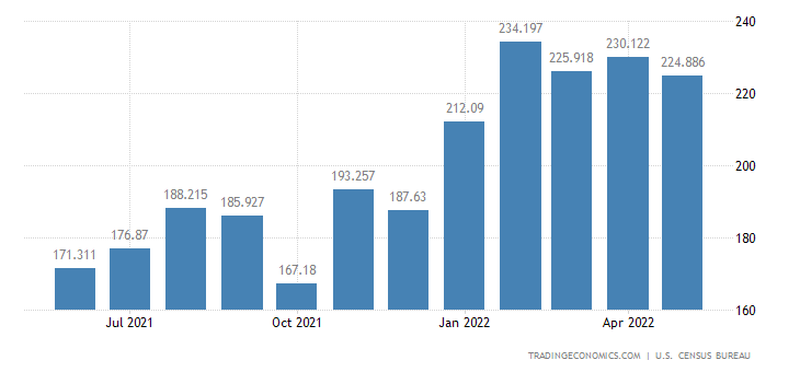 United States Imports - Musical Instr. & Oth.Rec. Eqp.(Census Basis)