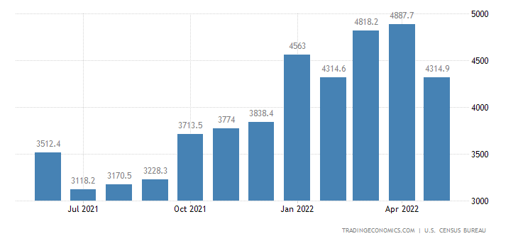 United States Imports of NAICS - Agricultural Products