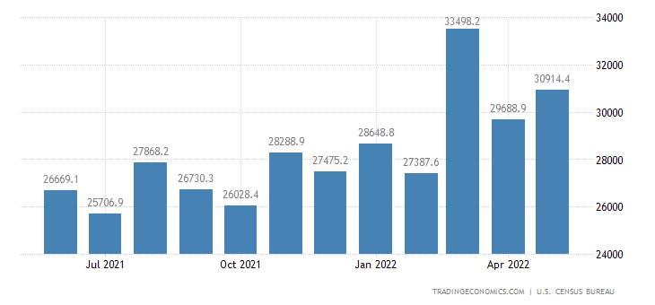 United States Imports of NAICS - Chemicals