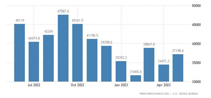 United States Imports of NAICS - Computers and Electronic Produ