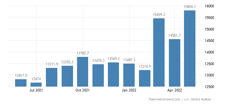 United States Imports of NAICS - Electrical Equipment Appliance