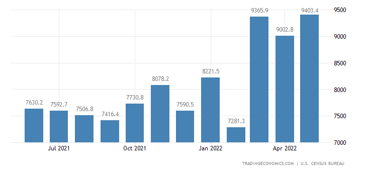 United States Imports of NAICS - Food and Kindred Products