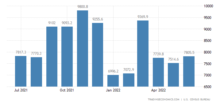 United States Imports of NAICS - Goods Returned Or Reimported