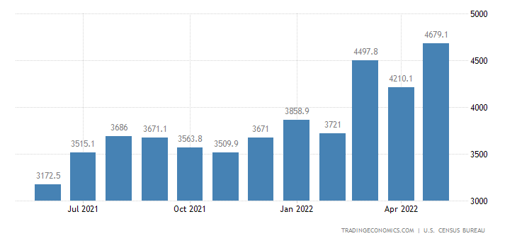 United States Imports of NAICS - Leather and Allied Products